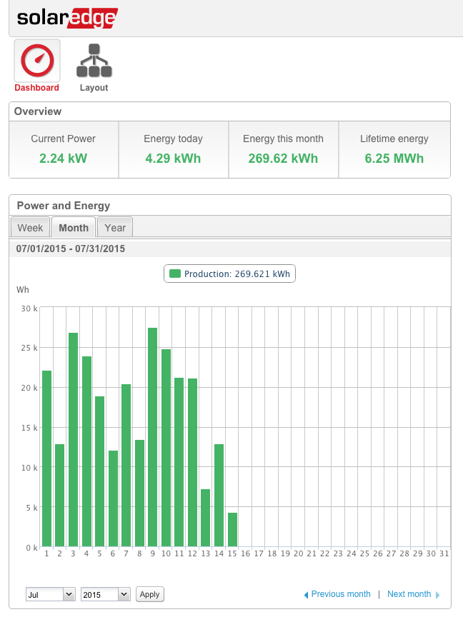 SolarEdge Monitoring Dashboard for PV Solar System